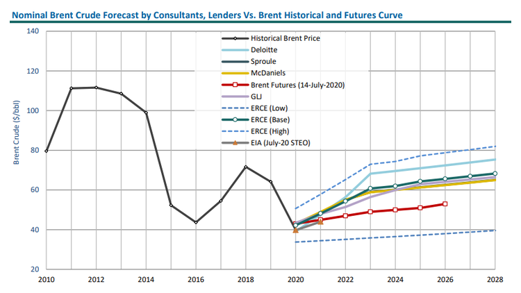 Energy Review Q3 2020 graph